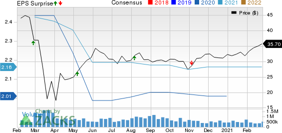 Main Street Capital Corporation Price, Consensus and EPS Surprise