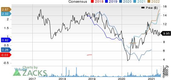 Goodrich Petroleum Corporation Price and Consensus