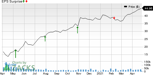 Carrier Global Corporation Price and EPS Surprise