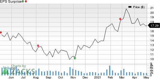 Aerie Pharmaceuticals, Inc. Price and EPS Surprise