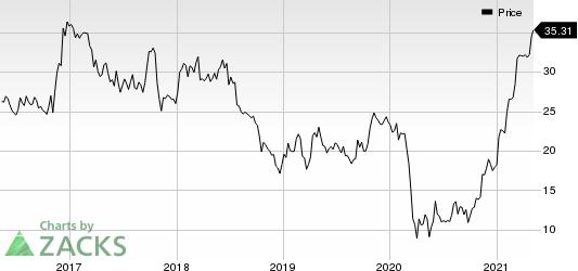 Customers Bancorp, Inc Price