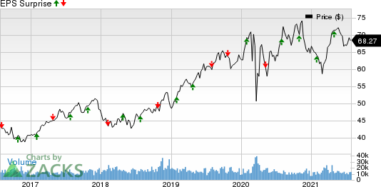 Xcel Energy Inc. Price and EPS Surprise