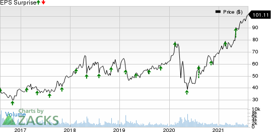 AMN Healthcare Services Inc Price and EPS Surprise