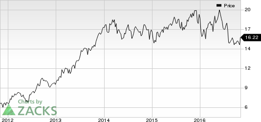 CNO Financial (CNO) in Focus: Stock Moves 7.7% Higher