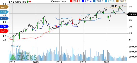 D.R. Horton (DHI) Q4 Earnings Miss Estimates, Orders Grow