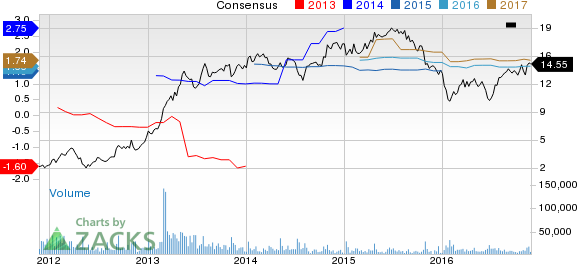 Is Radian Group (RDN) Stock Worth Adding to Your Portfolio?