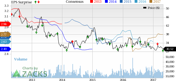 FirstEnergy (FE) Q1 Earnings Beat, Revenues Miss Estimates