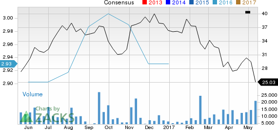 Why Avis Budget Group, Inc. (CAR) Could Be Positioned for a Slump
