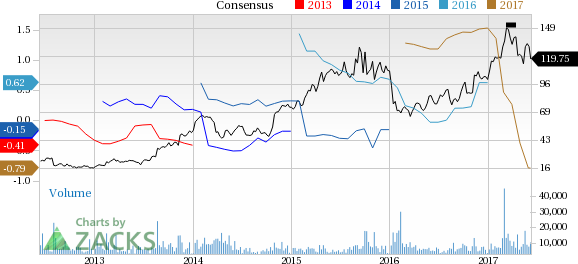 Incyte (INCY) Up 3.4% Since Earnings Report: Can It Continue?
