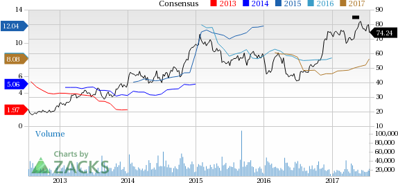 Top Ranked Value Stocks to Buy for July 20th