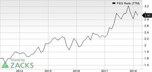 Mettler-Toledo International, Inc. PEG Ratio (TTM)