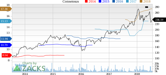 Fedex Stock Quote Delectable Why Is FedEx FDX Down 4848% Since Its Last Earnings Report July
