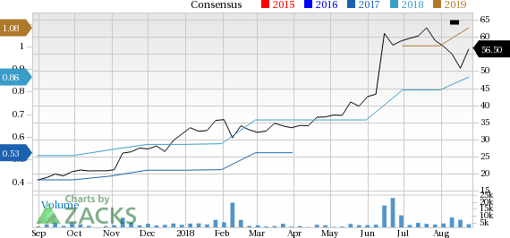canada goose holdings inc. (goos)
