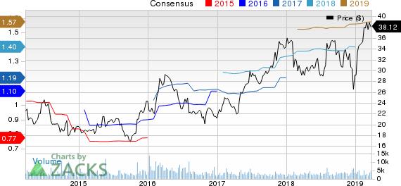Bruker Corporation Price and Consensus
