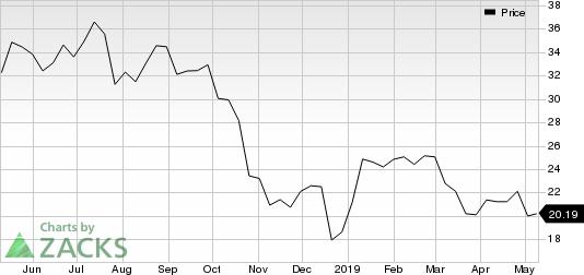 Penn National Gaming, Inc. Price