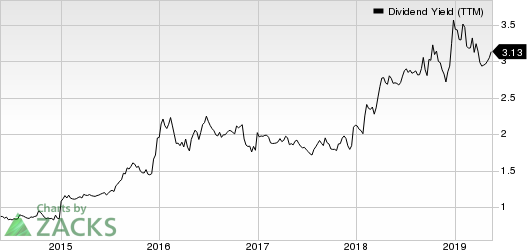 Franklin Resources, Inc. Dividend Yield (TTM)