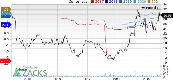 SeaWorld Entertainment, Inc. Price and Consensus