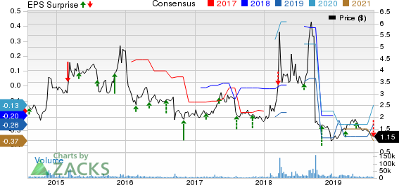 Geron Corporation Price, Consensus and EPS Surprise