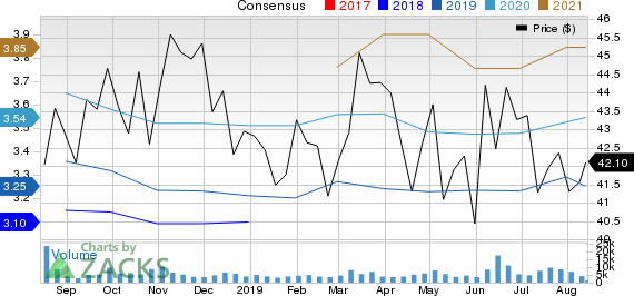 Sanofi Price and Consensus