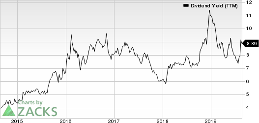 Artisan Partners Asset Management Inc. Dividend Yield (TTM)