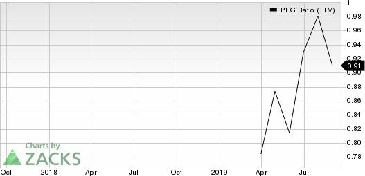 BrightView Holdings, Inc. PEG Ratio (TTM)