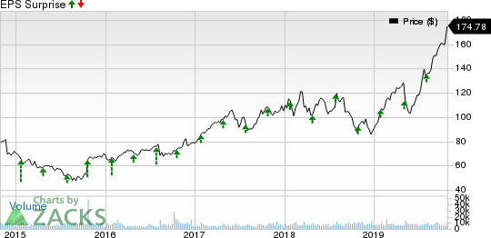 KLA-Tencor Corporation Price and EPS Surprise