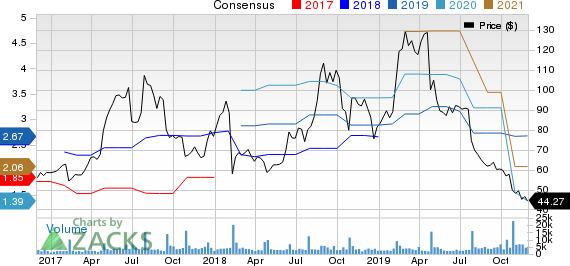 iRobot Corporation Price and Consensus