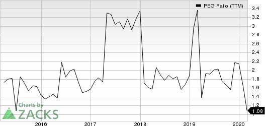 Federated Investors, Inc. PEG Ratio (TTM)