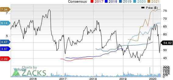 Bristol-Myers Squibb Company Price and Consensus