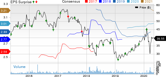 Prestige Consumer Healthcare Inc Price, Consensus and EPS Surprise