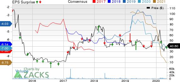 Esperion Therapeutics Inc Price, Consensus and EPS Surprise