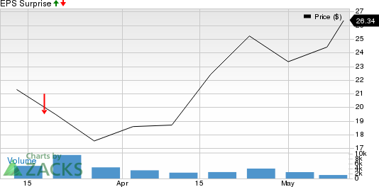 1Life Healthcare Inc Price and EPS Surprise