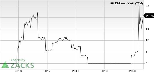 Frontline Ltd Dividend Yield (TTM)