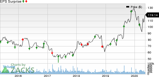 Target Corporation Price and EPS Surprise