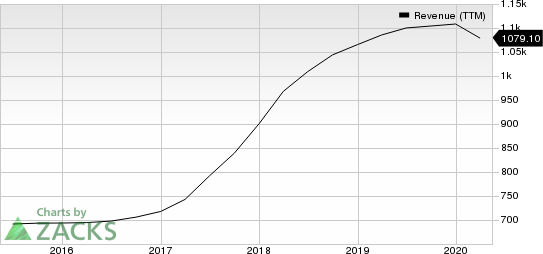 Green Dot Corporation Revenue (TTM)