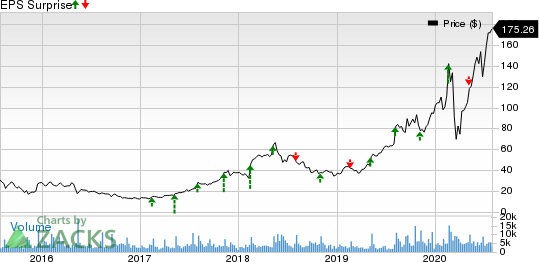 SolarEdge Technologies, Inc. Price and EPS Surprise
