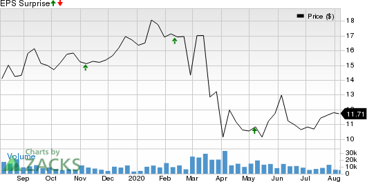 TEGNA Inc. Price and EPS Surprise