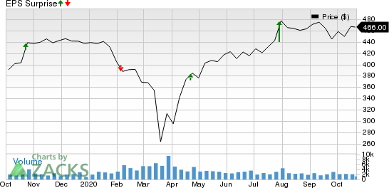 OReilly Automotive, Inc. Price and EPS Surprise