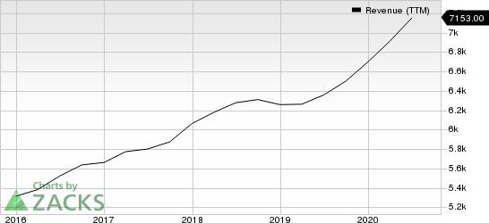 SP Global Inc. Revenue (TTM)