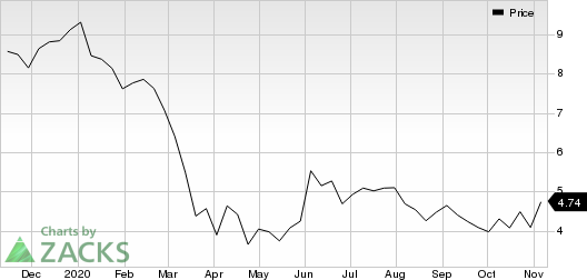 Itau Unibanco Holding S.A. Price