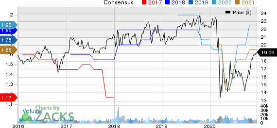 Old Republic International Corporation Price and Consensus