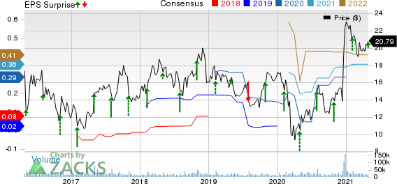 FireEye, Inc. Price, Consensus and EPS Surprise