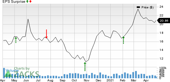 Suncor Energy  Inc. Price and EPS Surprise