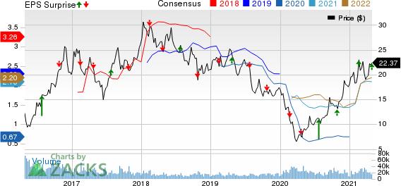 Teck Resources Ltd Price, Consensus and EPS Surprise