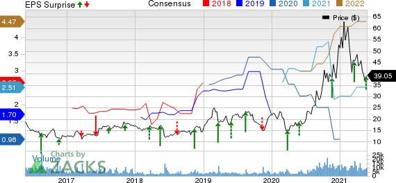 Canadian Solar Inc. Price, Consensus and EPS Surprise
