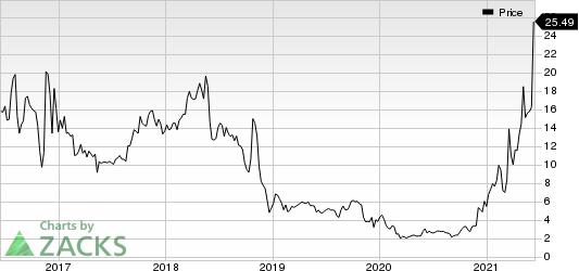 Euroseas Ltd. Price
