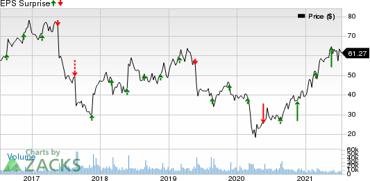 Foot Locker, Inc. Price and EPS Surprise