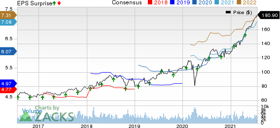 Nasdaq, Inc. Price, Consensus and EPS Surprise