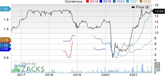 Citizens Community Bancorp, Inc. Price and Consensus
