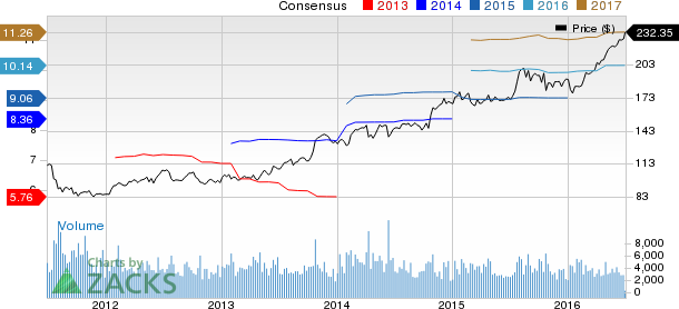 CR Bard (BCR) at 52-Week High on Strong Product Pipeline